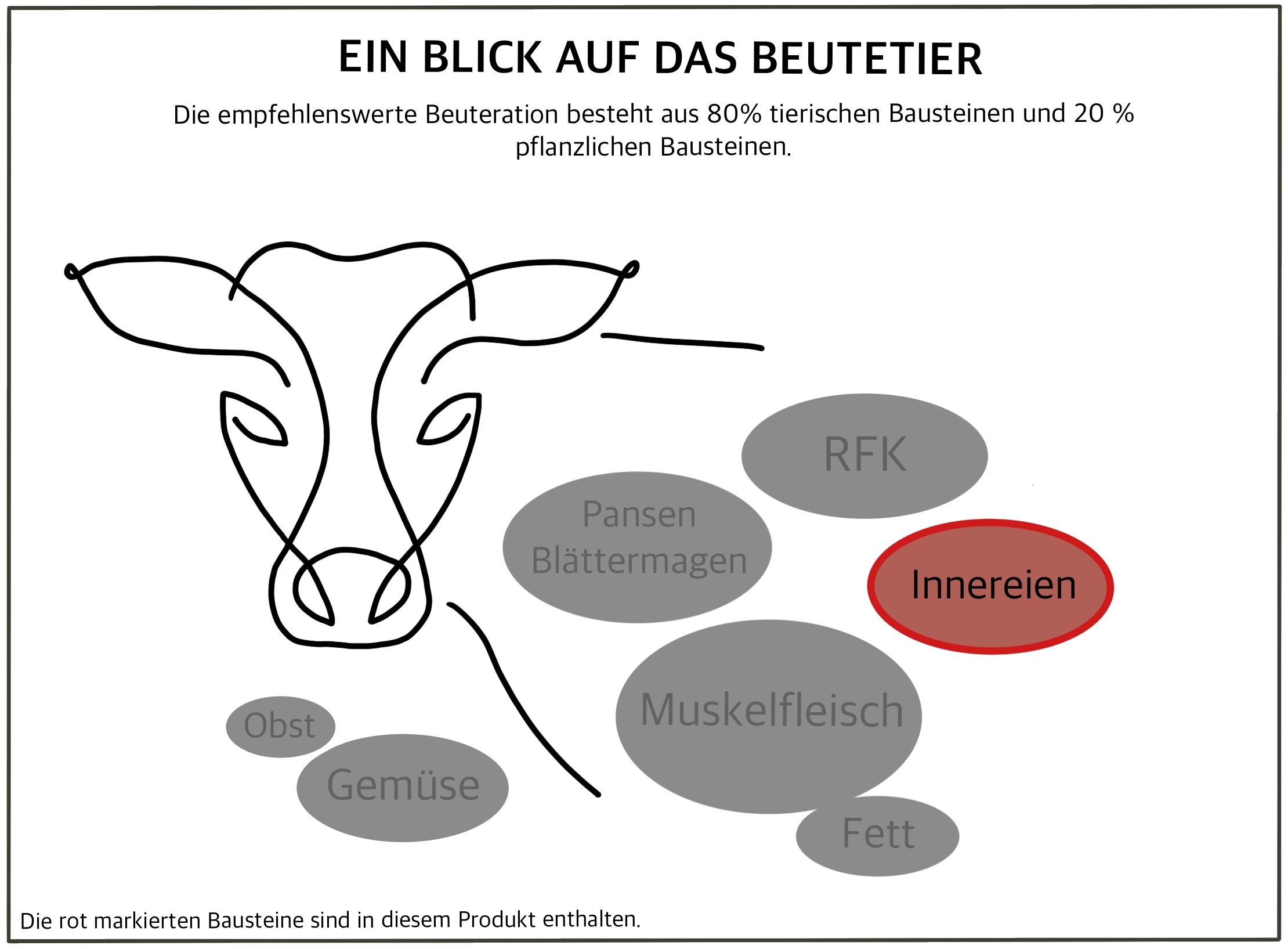tl_files/Frostfutter-Plauen/seiten-bilder/webNeu/Plauen_Grafik_Innereien.jpg